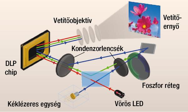 Casio LED&laser_2.png
