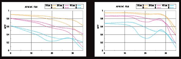 MTF görbesereg különböző F-számú 45 mm-es Schneider objektívek esetében dc764f0695